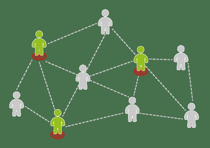 Online Targeting Möglichkeiten