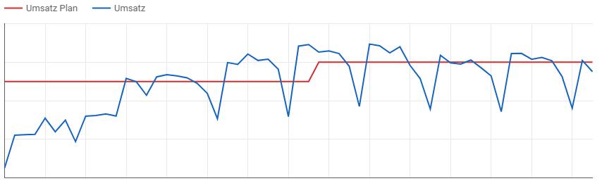 Vergleich Umsatz Plan und Soll in Google Data Studio