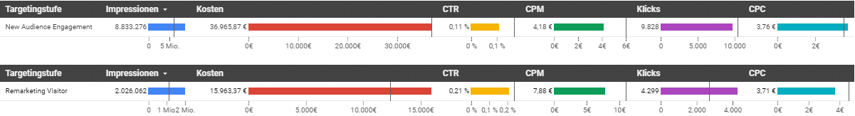 Vergleich unterschiedlicher KPIs mit Vorgabe aus Mediaplan in Google Data Studio