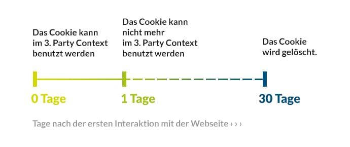 Verwendung des Cookies nach der ersten Interaktion mit der Website