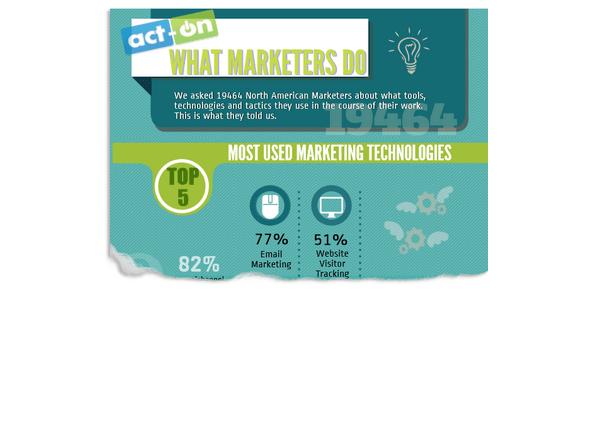 Warum E-Mail Marketing so effektiv ist