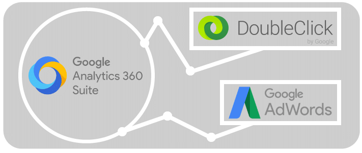 Logo Google Analytics 360 Suite und Logo Google Optimize 360