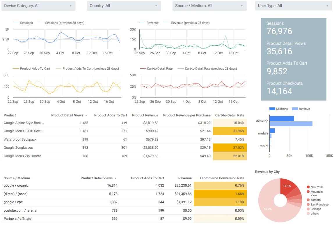 E-Commerce Dashboard des Google Merchandise Stores als Beispiel für Data Studio 360