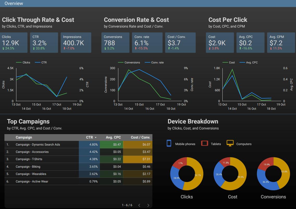 Beispiel Dashboard Data Studio 360